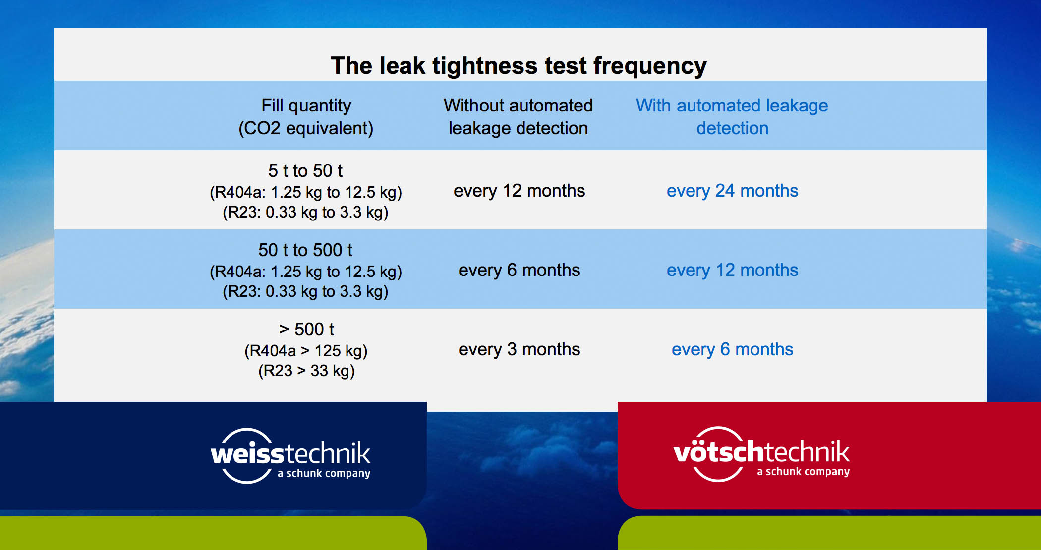 The leak tightness test frequency