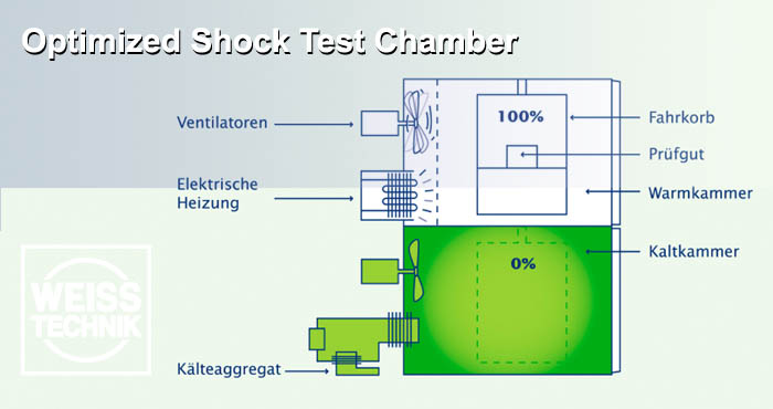 Weiss optimized shock test chamber